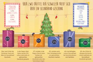 Bern ist die Hauptstadt der Secondhand Geschenke